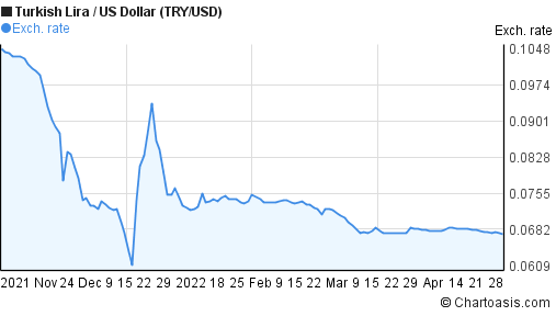 New Turkish Lira to US Dollar (TRY/USD) 6 months forex chart