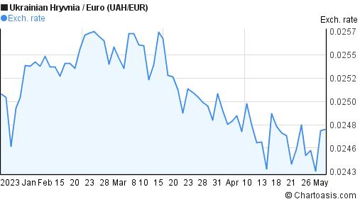 1 eur to uah