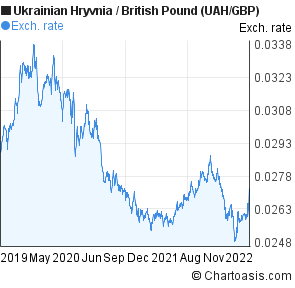 Ukrainian Hryvnia to British Pound (UAH/GBP) 3 years forex chart