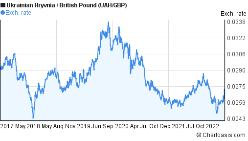 Ukrainian Hryvnia to British Pound (UAH/GBP) 5 years forex chart