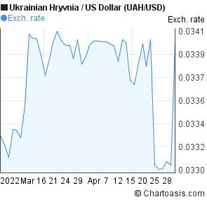 Ukrainian Hryvnia to US Dollar (UAH/USD) 2 months forex chart