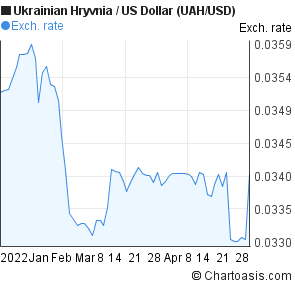 Ukrainian Hryvnia to US Dollar (UAH/USD) 3 months forex chart