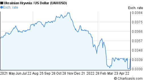 Ukrainian Hryvnia to US Dollar (UAH/USD) forex chart