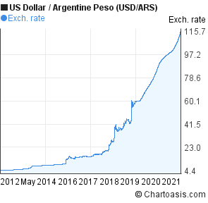 US Dollar to Argentine Peso (USD/ARS) 10 years forex chart