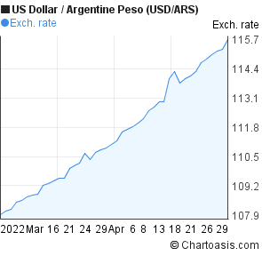 US Dollar to Argentine Peso (USD/ARS) 2 months forex chart