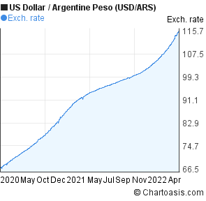 US Dollar to Argentine Peso (USD/ARS) 2 years forex chart
