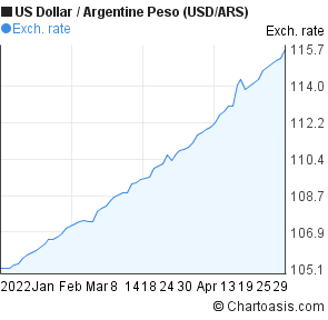 US Dollar to Argentine Peso (USD/ARS) 3 months forex chart