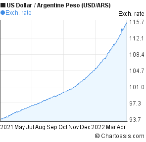 US Dollar to Argentine Peso (USD/ARS) forex chart