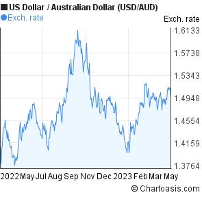 Forex chart australian dollar us dolar