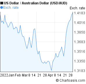 US Dollar to Australian Dollar (USD/AUD) 3 months forex chart
