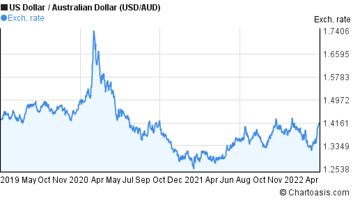 US Dollar to Australian Dollar (USD/AUD) 3 years forex chart