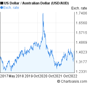 Us Dollar To Australian Usd Aud 5 Years Forex Chart