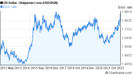 forexpros currencies xau usd advanced chart design
