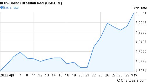 USD/BRL 1 month chart | Chartoasis.com