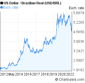 The brazilian method forex trading