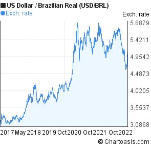Dollar Brazilian Real Usd Brl Chart