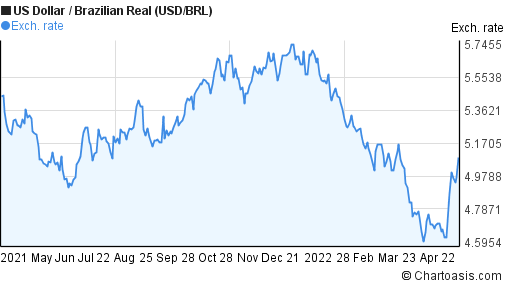 US Dollar to Brazilian Real (USD/BRL) forex chart