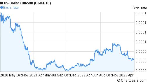 0.0002 BNB to XEM (Binance Coin price in NEM)