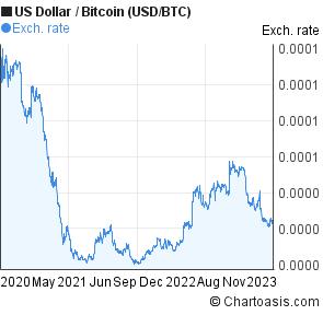 3 Years Us Dollar Bitcoin Usd Btc