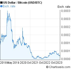 0 0005 bitcoin usd)