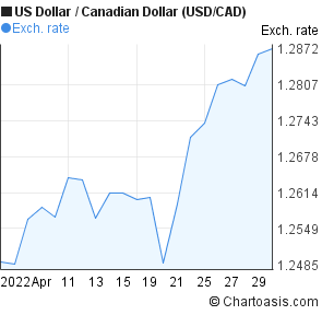 US Dollar to Canadian Dollar (USD/CAD) 1 month forex chart