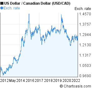 US Dollar to Canadian Dollar (USD/CAD) 10 years forex chart