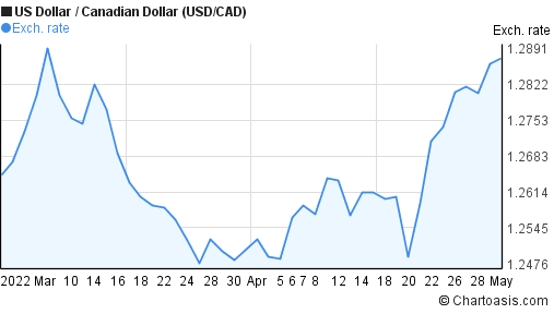 US Dollar to Canadian Dollar (USD/CAD) 2 months forex chart
