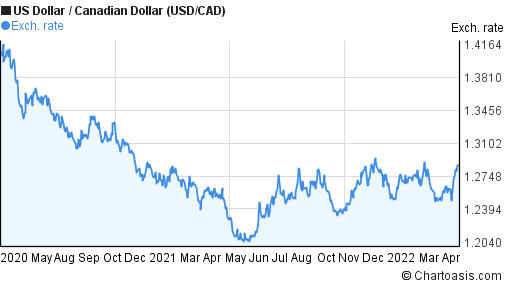 US Dollar to Canadian Dollar (USD/CAD) 2 years forex chart