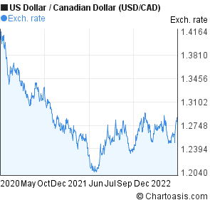 Us Dollar To Canadian Usd Cad 2 Years Forex Chart