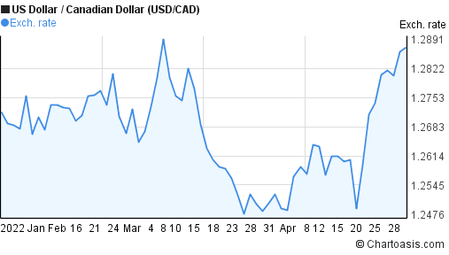US Dollar to Canadian Dollar (USD/CAD) 3 months forex chart