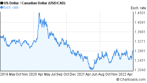 US Dollar to Canadian Dollar (USD/CAD) 3 years forex chart
