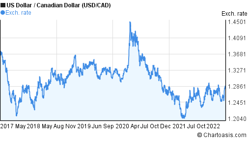 US Dollar to Canadian Dollar (USD/CAD) 5 years forex chart