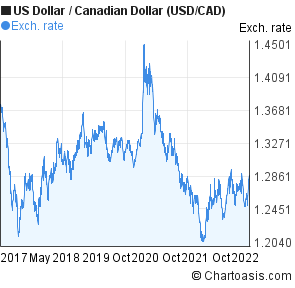 Us Dollar To Canadian Usd Cad 5 Years Forex Chart