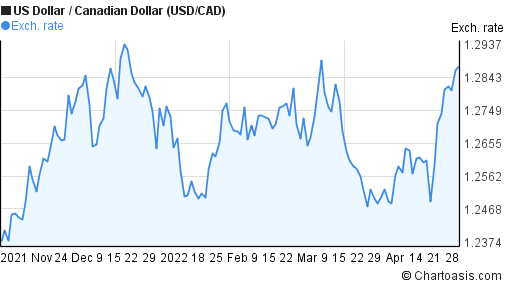 US Dollar to Canadian Dollar (USD/CAD) 6 months forex chart