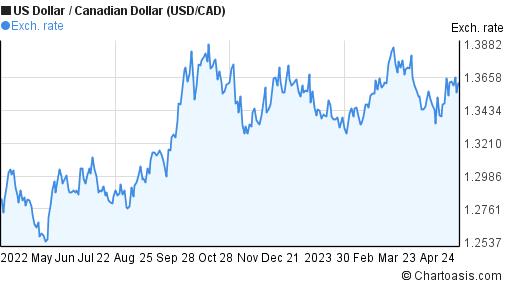 Us dollar forex chart