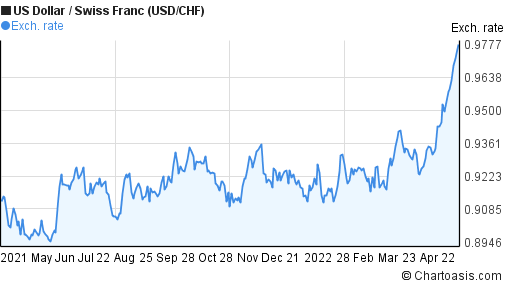 US Dollar to Swiss Franc (USD/CHF) 1 year forex chart