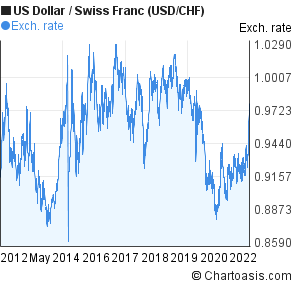 US Dollar to Swiss Franc (USD/CHF) 10 years forex chart