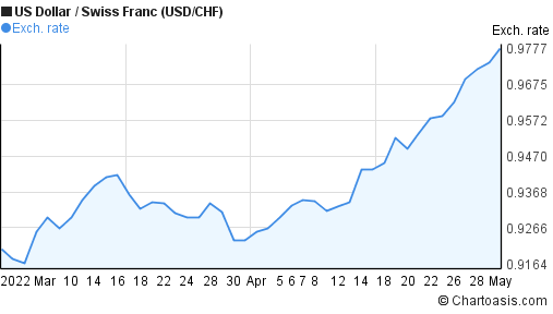 US Dollar to Swiss Franc (USD/CHF) 2 months forex chart
