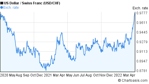 US Dollar to Swiss Franc (USD/CHF) 2 years forex chart