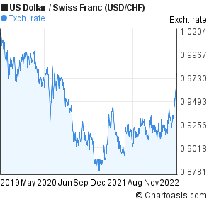 US Dollar to Swiss Franc (USD/CHF) 3 years forex chart