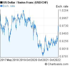 Us Dollar To Swiss Franc Usd Chf 5 Years Forex Chart