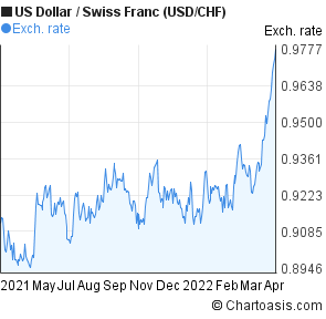 US Dollar to Swiss Franc (USD/CHF) forex chart