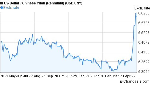 Forex rmb to usd