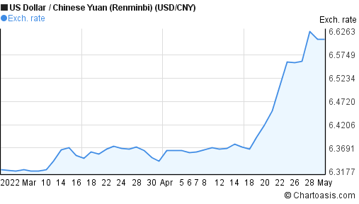 USD CNY Exchange Rate, Live USD to CNY Forex Rate at Forex Rates