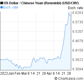 Us Dollar Chinese Yuan Usd Cny