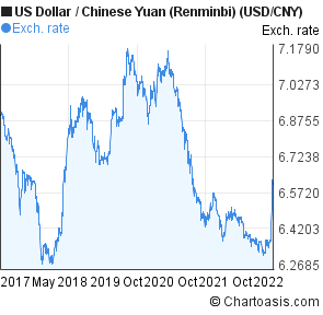 Us Dollar To Chinese Yuan Renminbi Usd Cny 5 Years Forex Chart