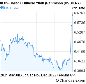 US Dollar to Chinese Yuan (Renminbi) (USD/CNY) forex chart