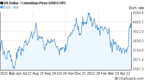 US Dollar to Colombian Peso (USD/COP) forex chart