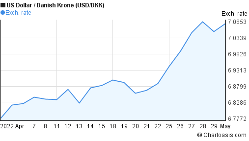USD/DKK 1 month chart | Chartoasis.com