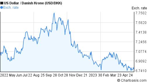 USD/DKK 1 year chart | Chartoasis.com